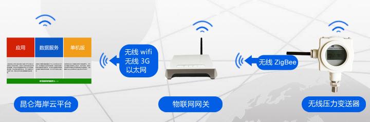 无线压力与网关应用2